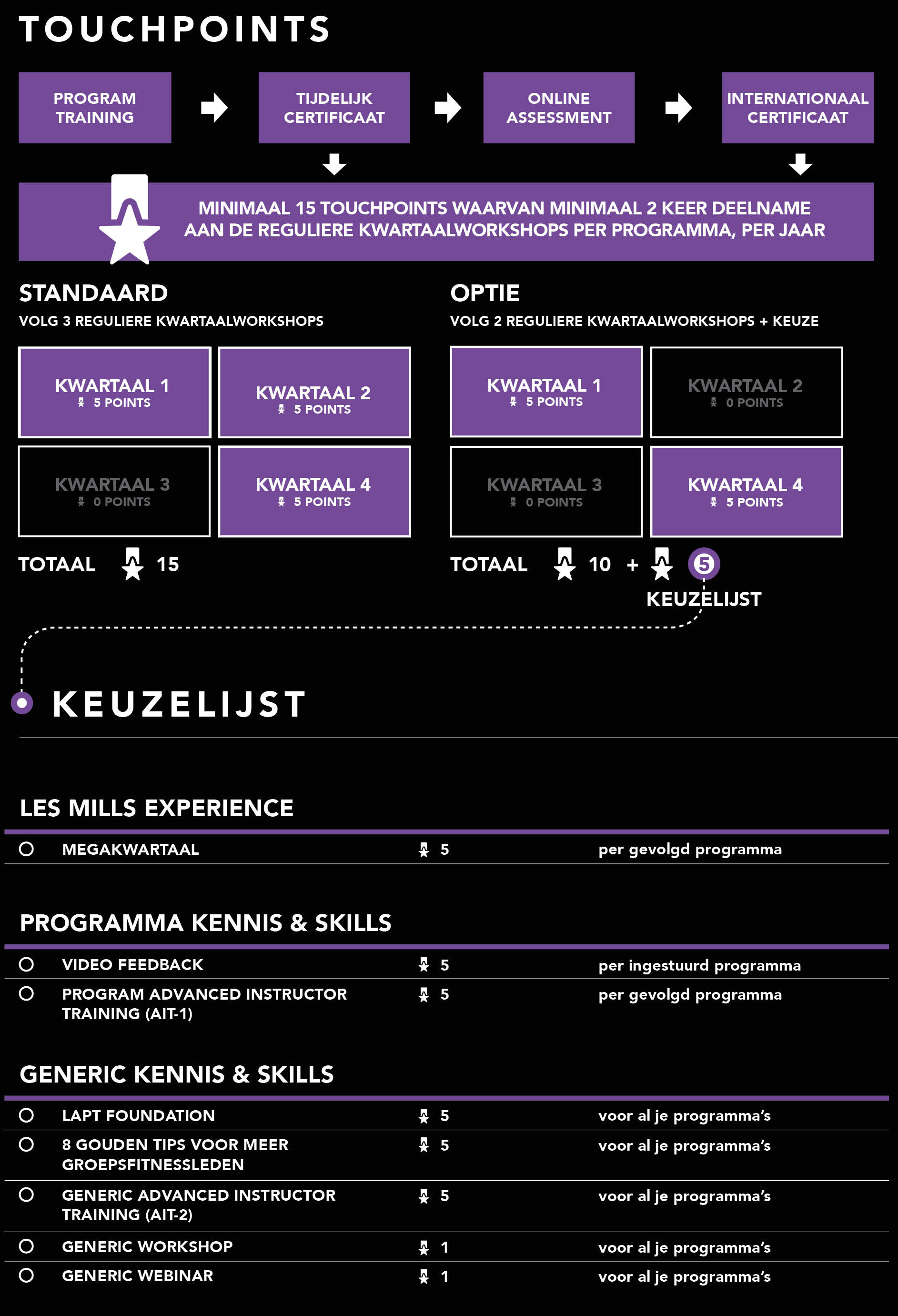 Les Mills Touchpoints
