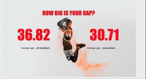 Gap in fitness