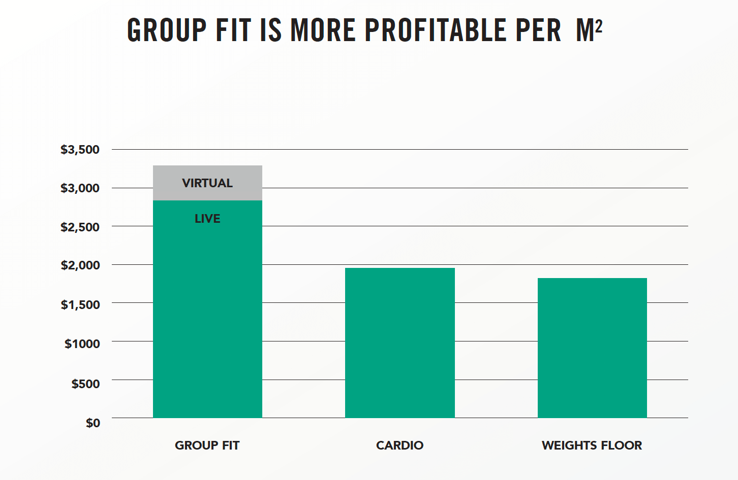 Group fit is more profitable per m²